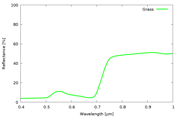 Spectral signature of lawn grass.